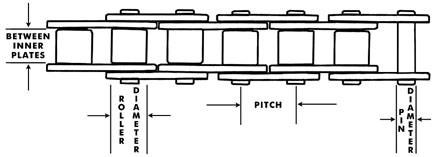 Small Vehicle Chain Strength & Dimensions Illustration